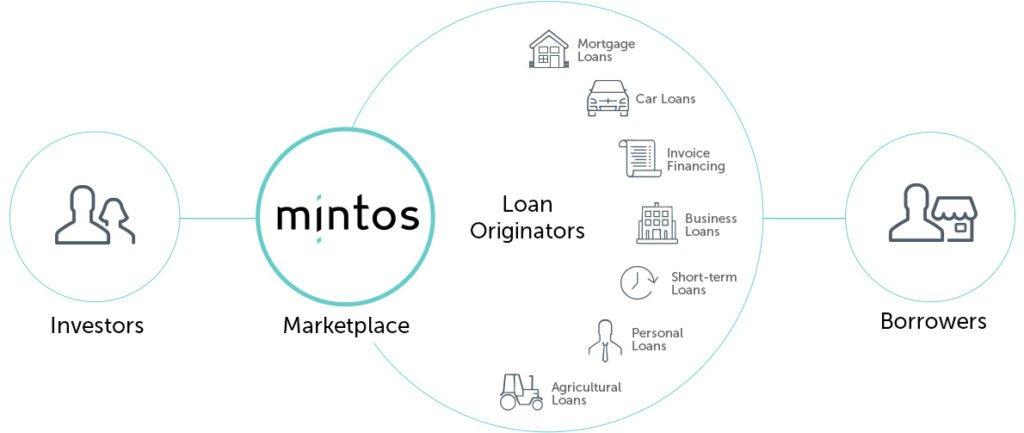 Πως λειτουργεί η P2P Lending Πλατφόρμα της Mintos