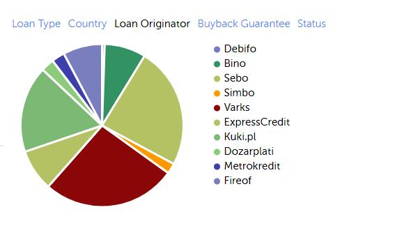 Διασπορά κεφαλαίου με βάση τον Loan Originator