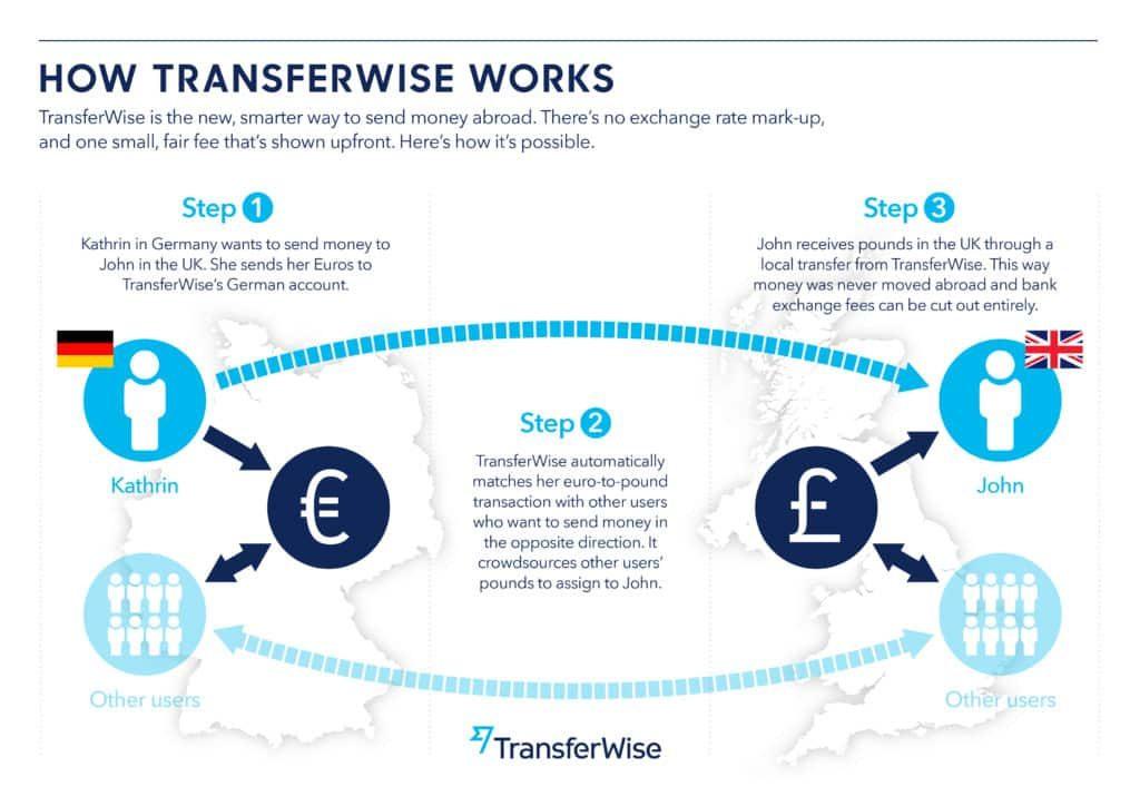 Πως λειτουργεί η Transferwise;