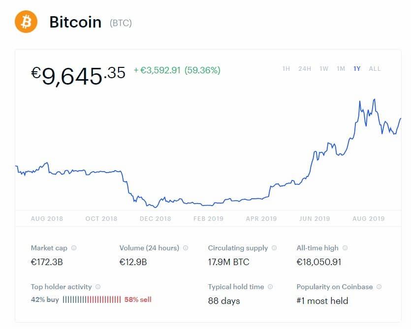 Τι είναι bitcoin και πώς να το αγοράσει