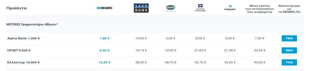 Αγορά Μετοχών από το Χρηματιστήριο Αθηνών Παράδειγμα Degiro