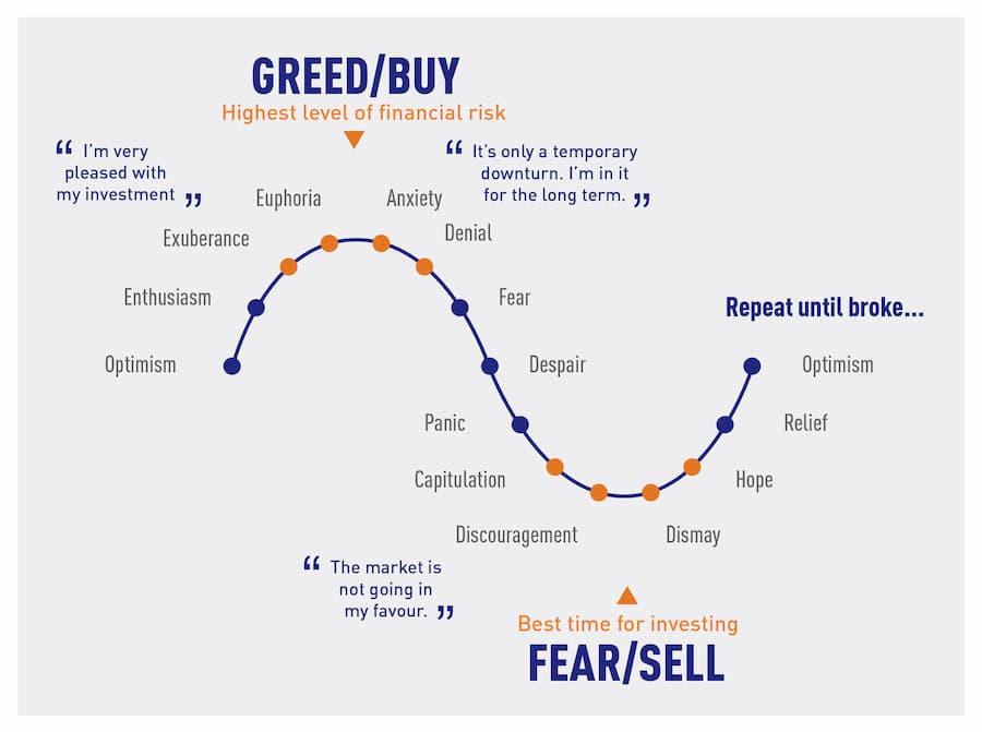Cicli di mercato, paura e avidità