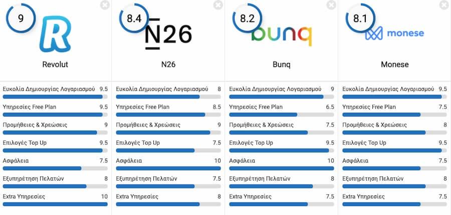 Σύγκριση Ψηφιακών Τραπεζών στην Ελλάδα