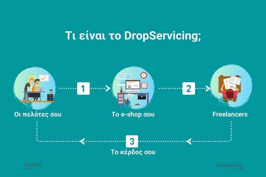Τι είναι το DropServicing;