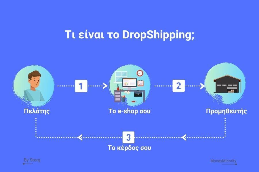 Τι είναι το Dropshipping;
