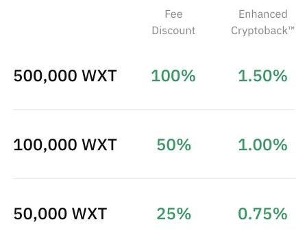 Προνόμια WXT Holding από τη Wirex