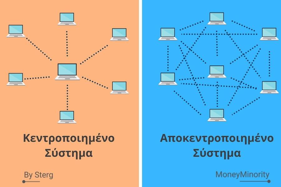 Πως λειτουργεί το bitcoin