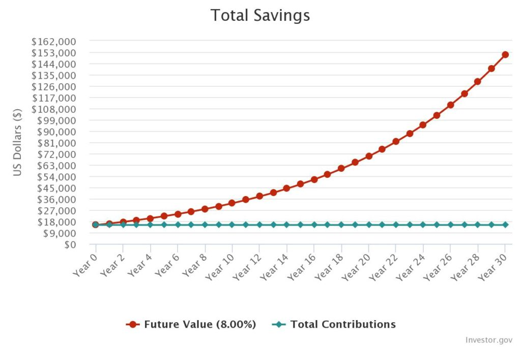 Ανατοκιζόμενο επιτόκιο σε Επένδυση 15000 Ευρώ για 30 χρόνια