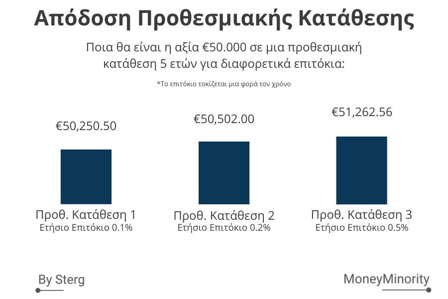 Αποδόσεις Προθεσμιακών Καταθέσεων ελληνικών τραπεζών