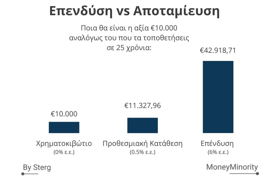 Επενδύση vs Αποταμίευση για 25 χρόνια