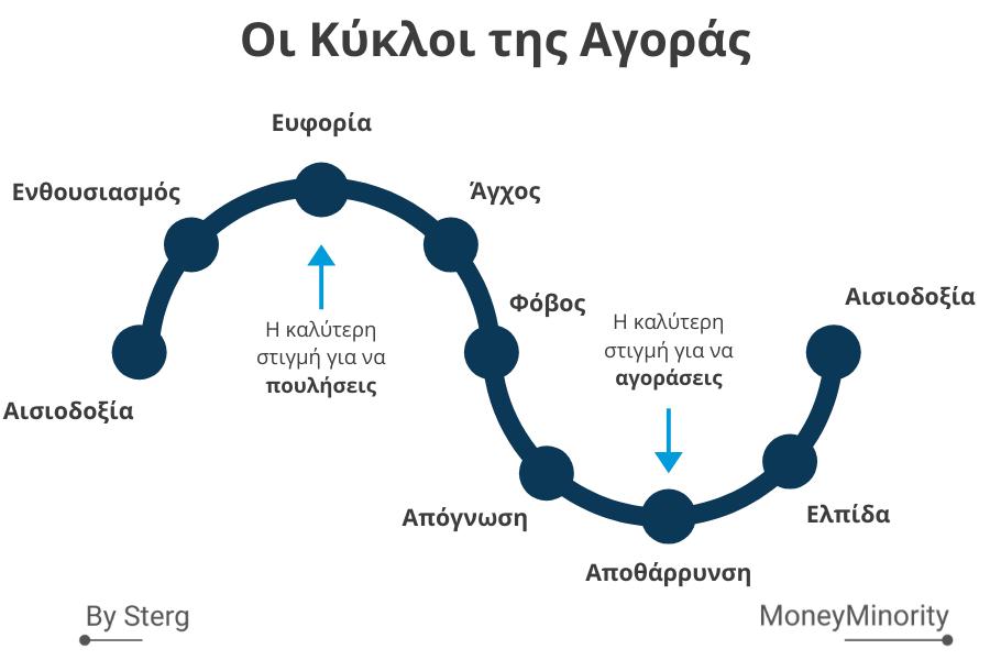 Ο Κύκλος της Αγοράς: Από την Ευφορία στην Απόγνωση