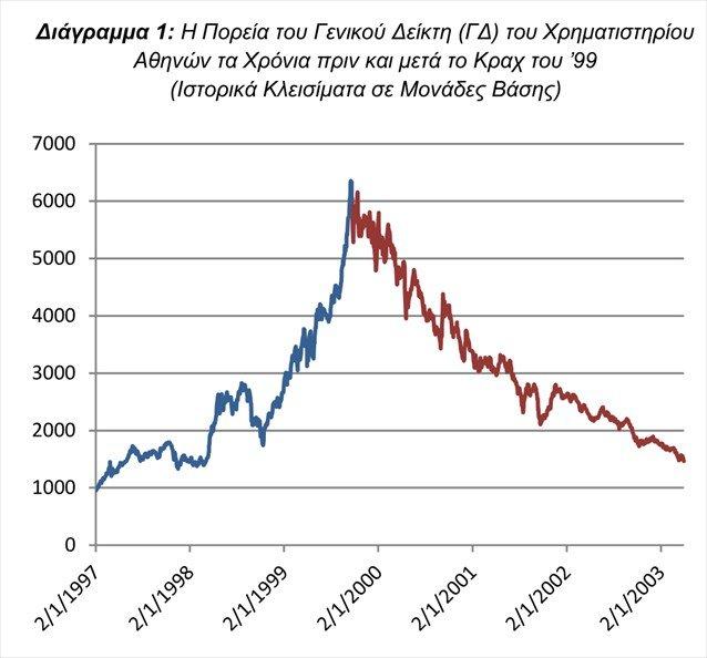 Ρίσκο και Επενδύσεις Το κράχ του Χρηματιστηρίου  Αθηνών το 1999