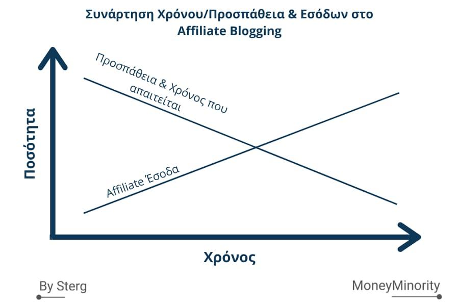 Παθητικό Εισόδημα από Affiliate Blogging