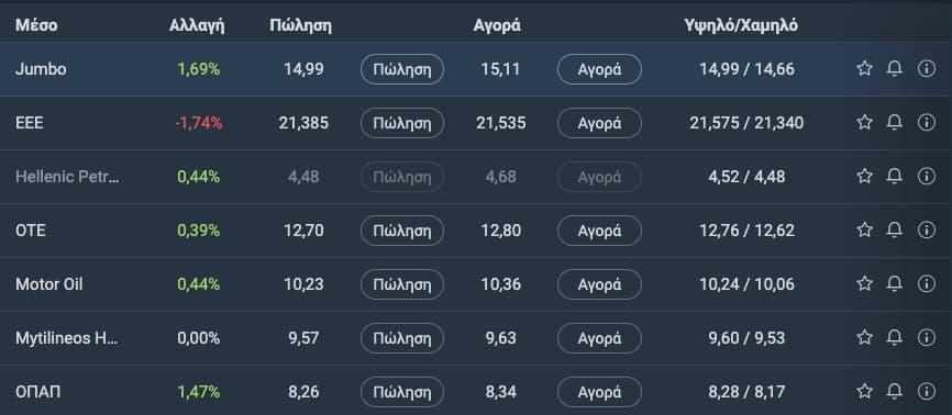 Αγορά CFDs ελληνικών μετοχών στο Plus500