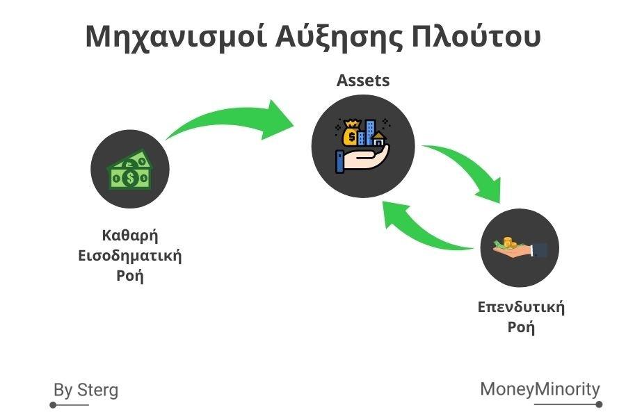 Μηχανισμοί Αύξησης Πλούτου για Οικονομικη Ανεξαρτησία