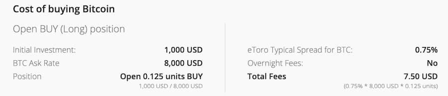 Προμήθεια Αγοράς Bitcoin από eToro