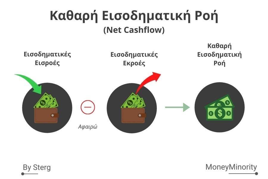 Τι είναι η Εισοδηματική Ροή (Cash Flow);
