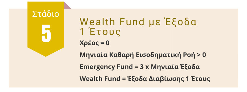 Επίπεδο 5ο: Wealth Fund με Έξοδα 1 Έτους
