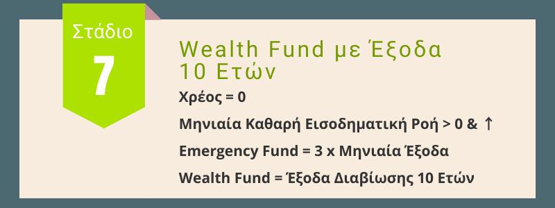 Επίπεδο 7ο: Wealth Fund με Έξοδα 10 Ετών